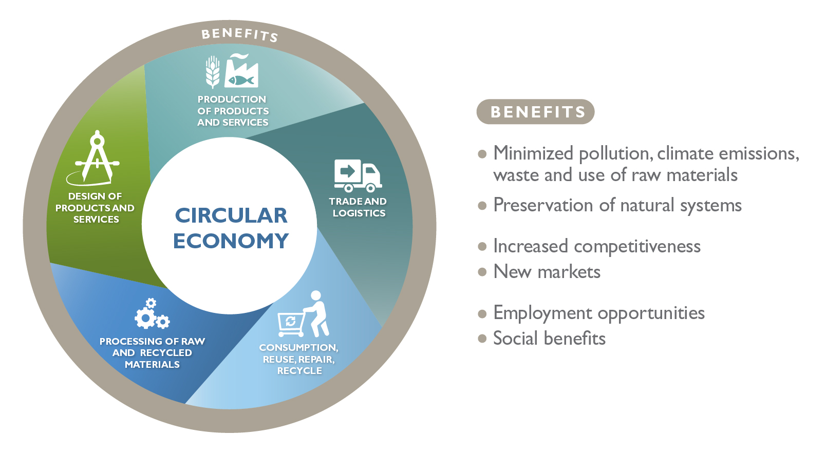 Circular economy figure of the GDPR report